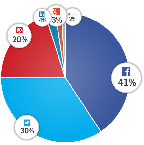 Overall-Social-Sharing