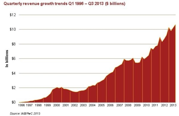 digital-advertising-revenues-by-quarter-iab-2009-2103-600x388