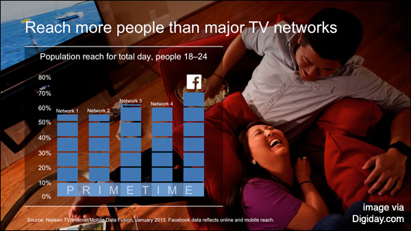 facebook-tv-compare