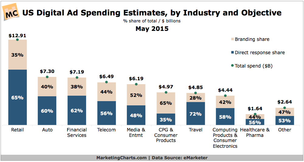 eMarketer Digital Ad Spend by Industry Objective May2015