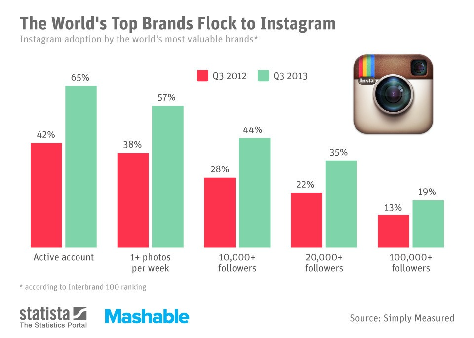 Instagram Mashable n