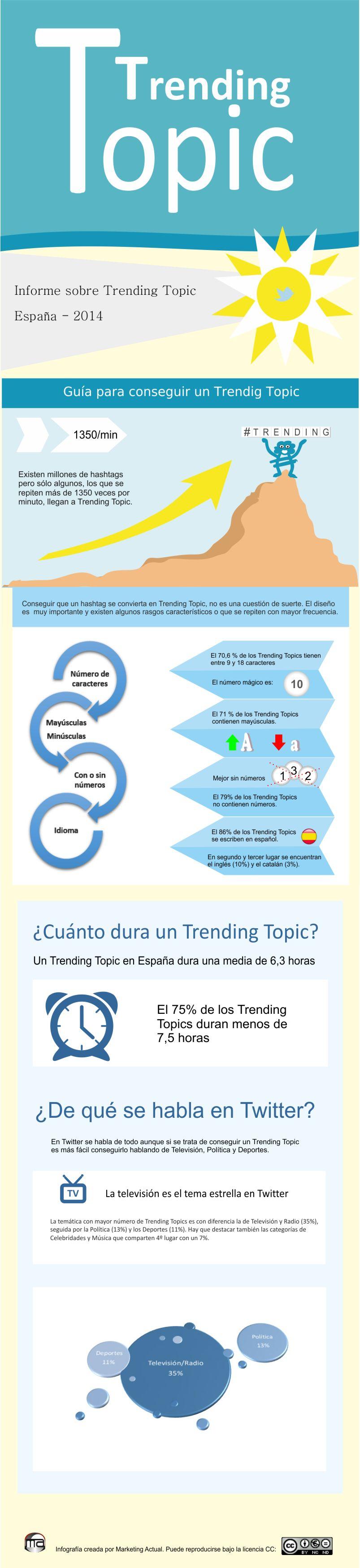 Informe Trending Topic, España, 2014