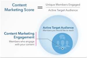 linkedn-content-marketing-score
