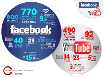facebook-vs-youtube-usuarios-únicos