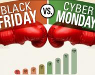 Cyber Monday marca un hito histórico superando en ventas a Black Friday