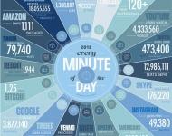 Big Data: ¿Cuántos datos se generan cada minuto en el mundo?