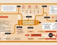 El branded content está en auge: nueve de cada diez anunciantes lo utilizan