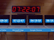 Microsoft demuestra que Chrome es un devorador de RAM y energía